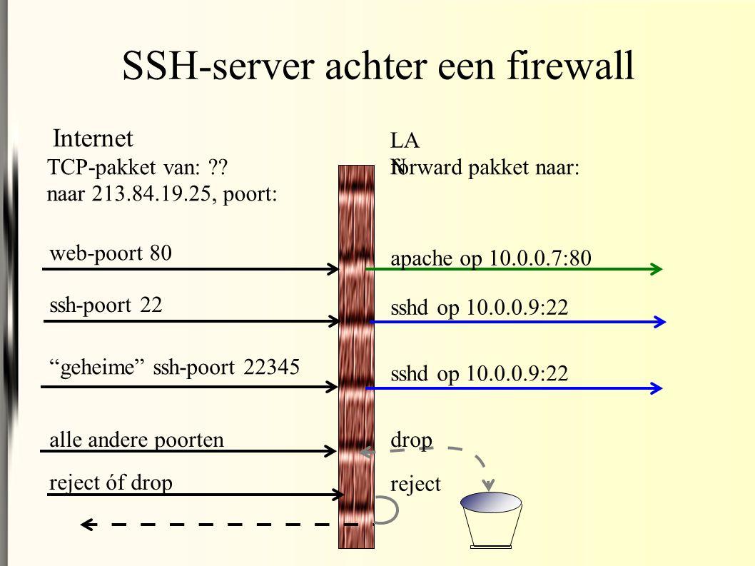 SSH-server achter een firewall TCP-pakket van: .