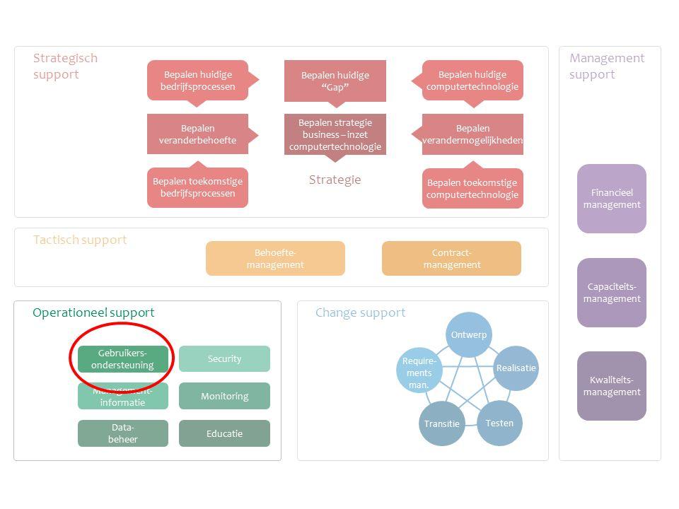 Change support Tactisch support Strategisch support Management support Monitoring Educatie Management- informatie Data- beheer Behoefte- management Co