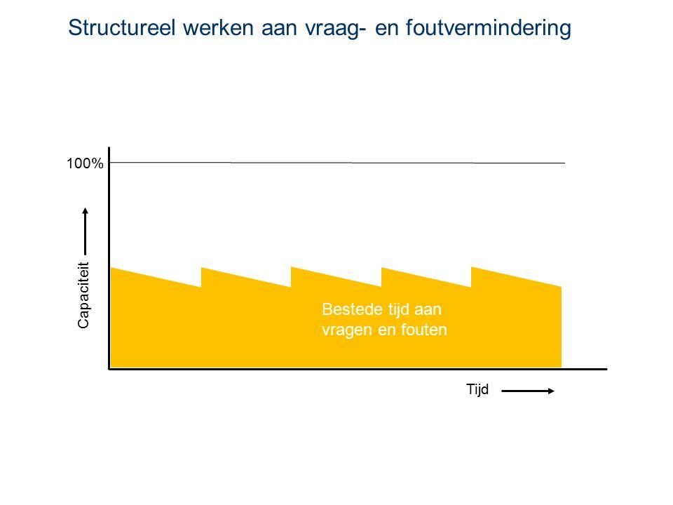 Structureel werken aan vraag- en foutvermindering Tijd Capaciteit 100% Bestede tijd aan vragen en fouten