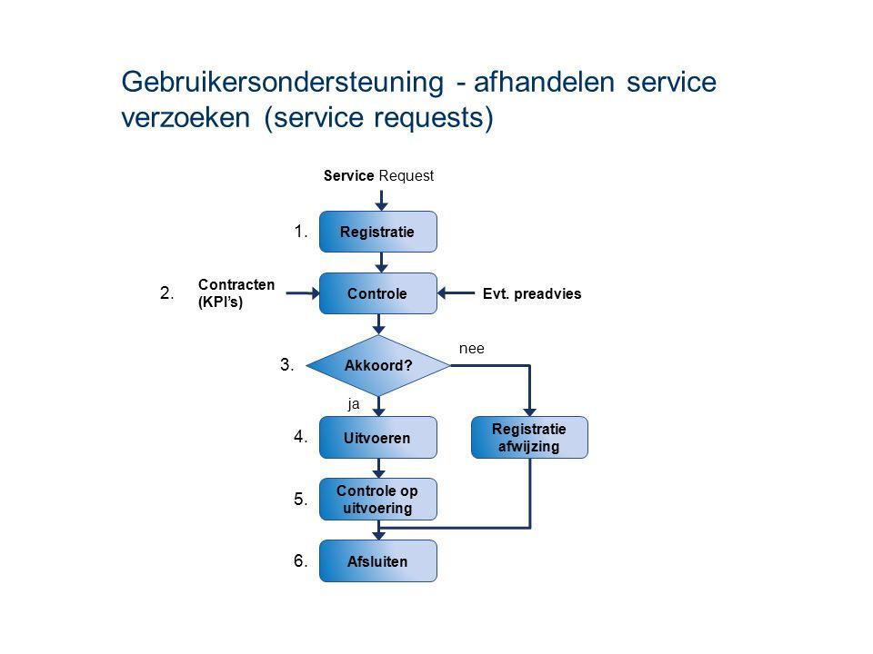 Gebruikersondersteuning - afhandelen service verzoeken (service requests) Controle Akkoord.