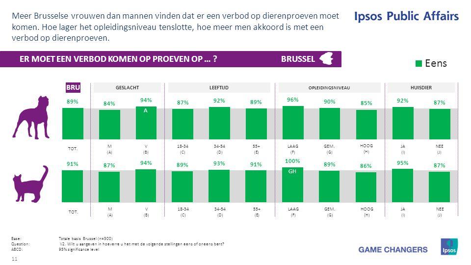 11 Meer Brusselse vrouwen dan mannen vinden dat er een verbod op dierenproeven moet komen.