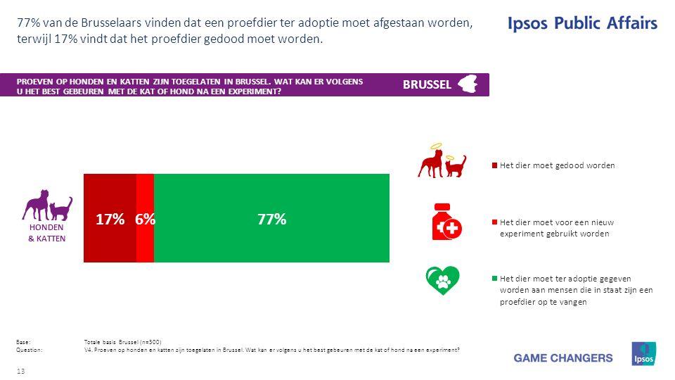 13 77% van de Brusselaars vinden dat een proefdier ter adoptie moet afgestaan worden, terwijl 17% vindt dat het proefdier gedood moet worden.
