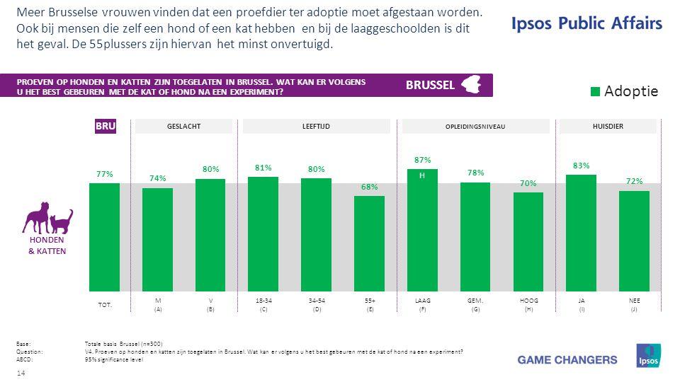 14 Meer Brusselse vrouwen vinden dat een proefdier ter adoptie moet afgestaan worden.