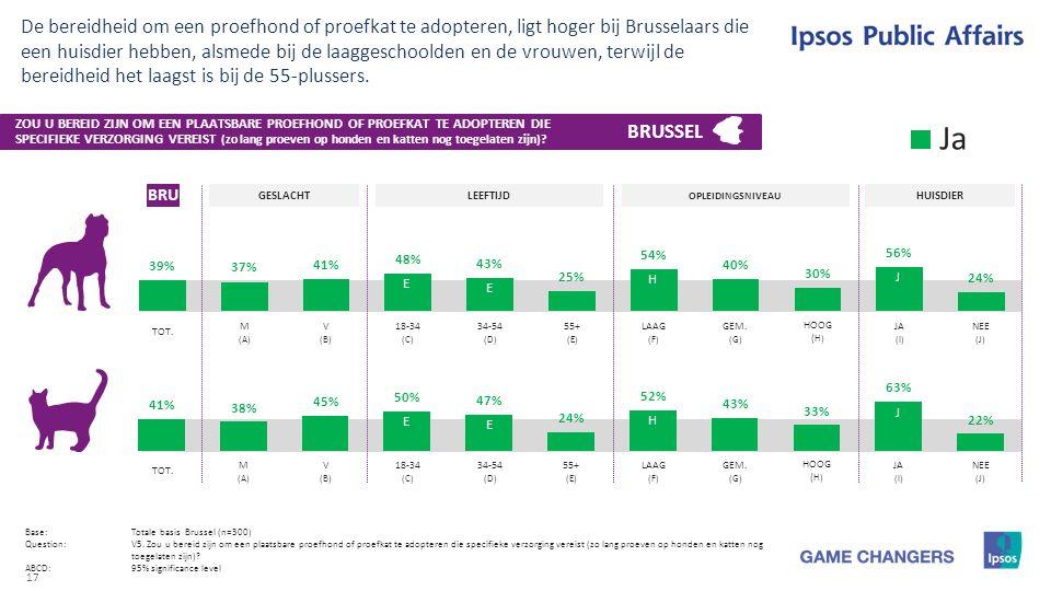17 De bereidheid om een proefhond of proefkat te adopteren, ligt hoger bij Brusselaars die een huisdier hebben, alsmede bij de laaggeschoolden en de vrouwen, terwijl de bereidheid het laagst is bij de 55-plussers.