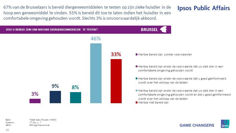 20 67% van de Brusselaars is bereid diergeneesmiddelen te testen op zijn zieke huisdier in de hoop een geneesmiddel te vinden.