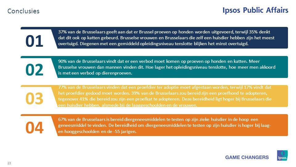 23 Conclusies 37% van de Brusselaars geeft aan dat er Brussel proeven op honden worden uitgevoerd, terwijl 35% denkt dat dit ook op katten gebeurd.