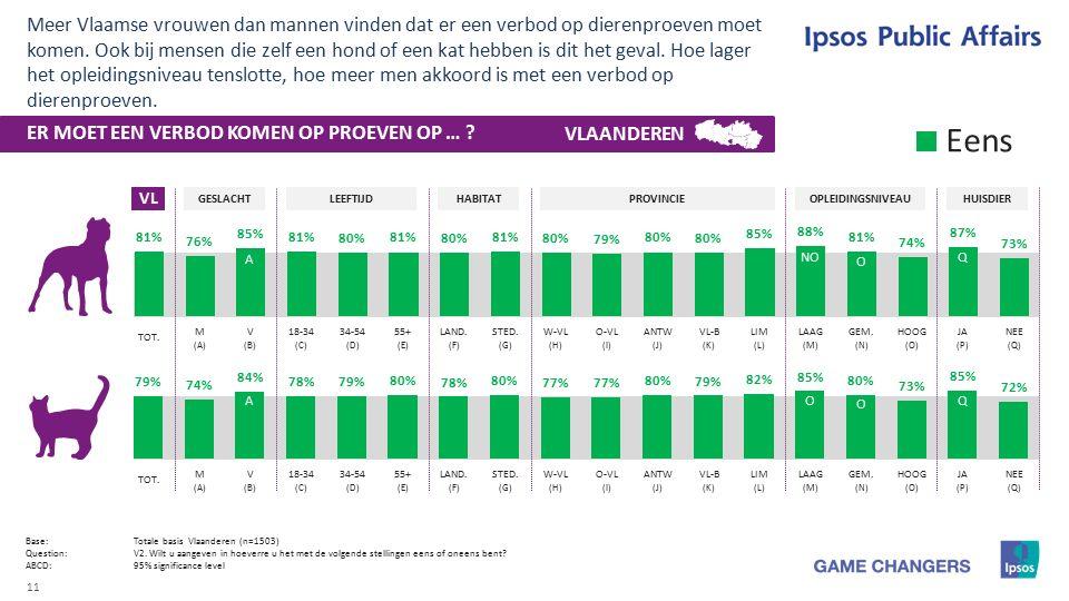 11 ER MOET EEN VERBOD KOMEN OP PROEVEN OP … . Base:Totale basis Vlaanderen (n=1503) Question:V2.