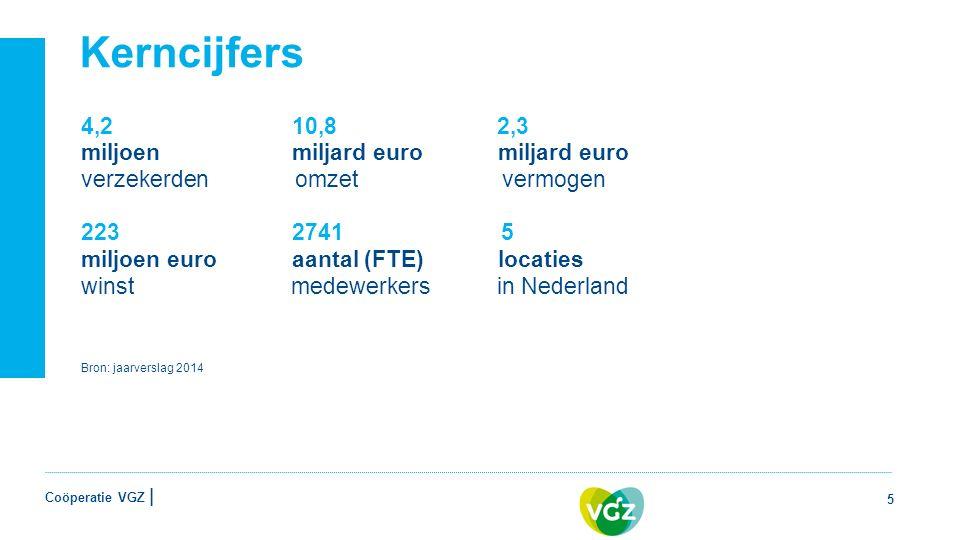 Coöperatie VGZ | Kerncijfers 5 4,2 10,8 2,3 miljoen miljard euro miljard euro verzekerden omzet vermogen 223 2741 5 miljoen euro aantal (FTE) locaties winst medewerkers in Nederland Bron: jaarverslag 2014