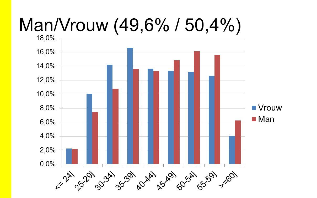 Man/Vrouw (49,6% / 50,4%)
