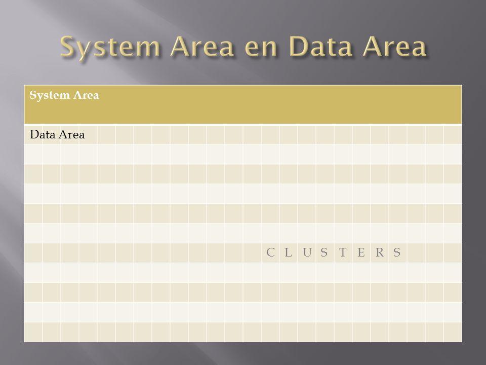 Root DirectoryFAT CLUSTERS Data Area