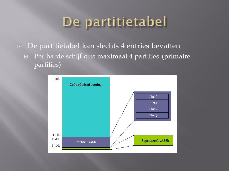  De partitietabel kan slechts 4 entries bevatten  Per harde schijf dus maximaal 4 partities (primaire partities)