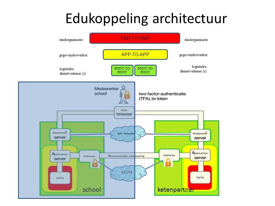 Edukoppeling architectuur END-TO-END APP-TO-APP eindorganisatie gegevensbewerker logistieke dienstverlener (s) eindorganisatie gegevensbewerker logistieke dienstverlener (s) POINT-TO- POINT schoolketenpartner