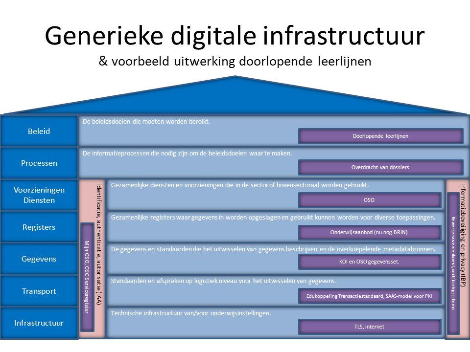 Generieke digitale infrastructuur & voorbeeld uitwerking doorlopende leerlijnen Infrastructuur Registers Gegevens Transport Processen Voorzieningen Diensten Beleid Informatiebeveiliging en privacy (IBP) Standaarden en afspraken op logistiek niveau voor het uitwisselen van gegevens.