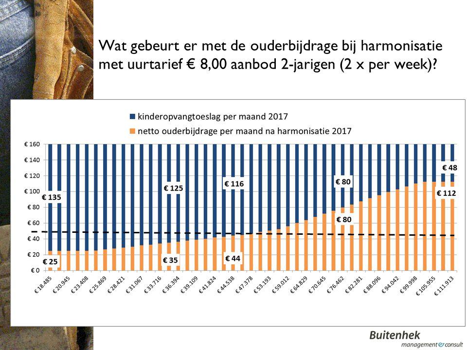 Wat gebeurt er met de ouderbijdrage bij harmonisatie met uurtarief € 8,00 aanbod 2-jarigen (2 x per week)