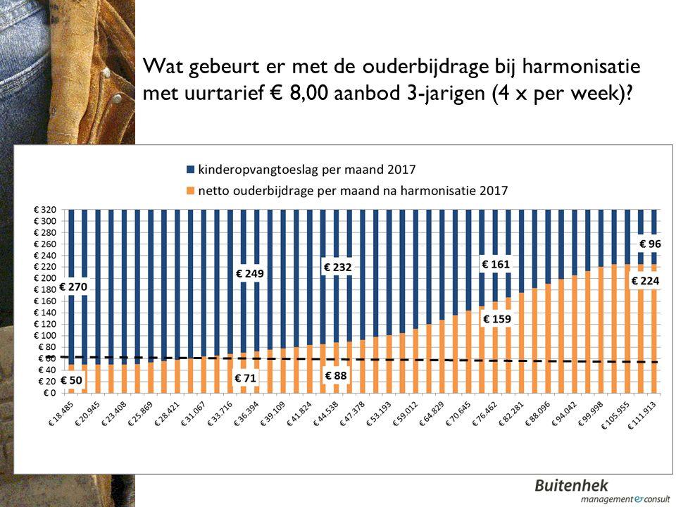Wat gebeurt er met de ouderbijdrage bij harmonisatie met uurtarief € 8,00 aanbod 3-jarigen (4 x per week)