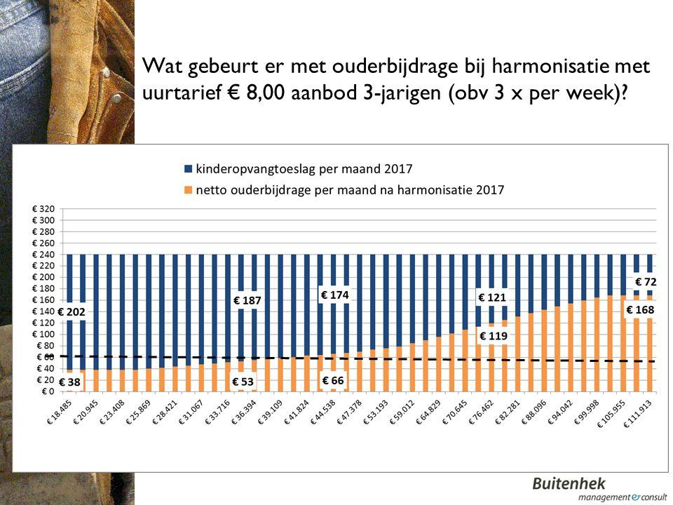 Wat gebeurt er met ouderbijdrage bij harmonisatie met uurtarief € 8,00 aanbod 3-jarigen (obv 3 x per week).