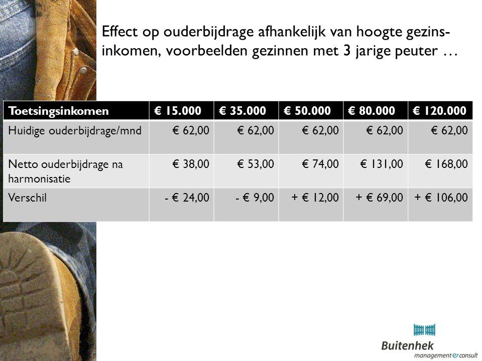 Effect op ouderbijdrage afhankelijk van hoogte gezins- inkomen, voorbeelden gezinnen met 3 jarige peuter … Toetsingsinkomen€ 15.000€ 35.000€ 50.000€ 80.000€ 120.000 Huidige ouderbijdrage/mnd€ 62,00 Netto ouderbijdrage na harmonisatie € 38,00€ 53,00€ 74,00€ 131,00€ 168,00 Verschil- € 24,00- € 9,00+ € 12,00+ € 69,00+ € 106,00