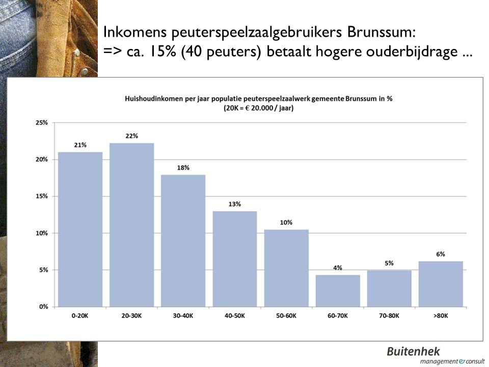 Inkomens peuterspeelzaalgebruikers Brunssum: => ca.