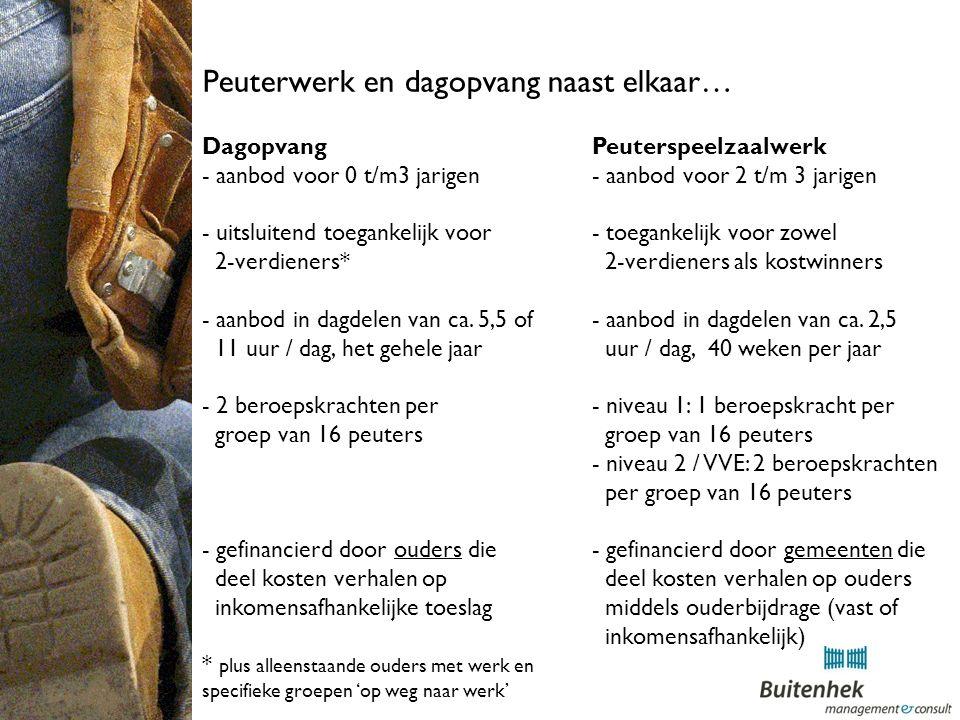 Peuterwerk en dagopvang naast elkaar… Dagopvang - aanbod voor 0 t/m3 jarigen - uitsluitend toegankelijk voor 2-verdieners* - aanbod in dagdelen van ca.