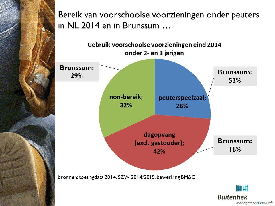 Bereik van voorschoolse voorzieningen onder peuters in NL 2014 en in Brunssum … bronnen: toeslagdata 2014, SZW 2014/2015, bewerking BM&C Brunssum: 29% Brunssum: 53% Brunssum: 18%
