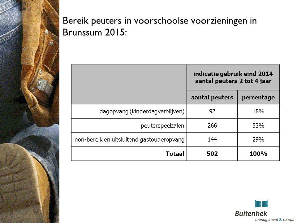 Bereik peuters in voorschoolse voorzieningen in Brunssum 2015: indicatie gebruik eind 2014 aantal peuters 2 tot 4 jaar aantal peuterspercentage dagopvang (kinderdagverblijven)9218% peuterspeelzalen26653% non-bereik en uitsluitend gastouderopvang14429% Totaal502100%