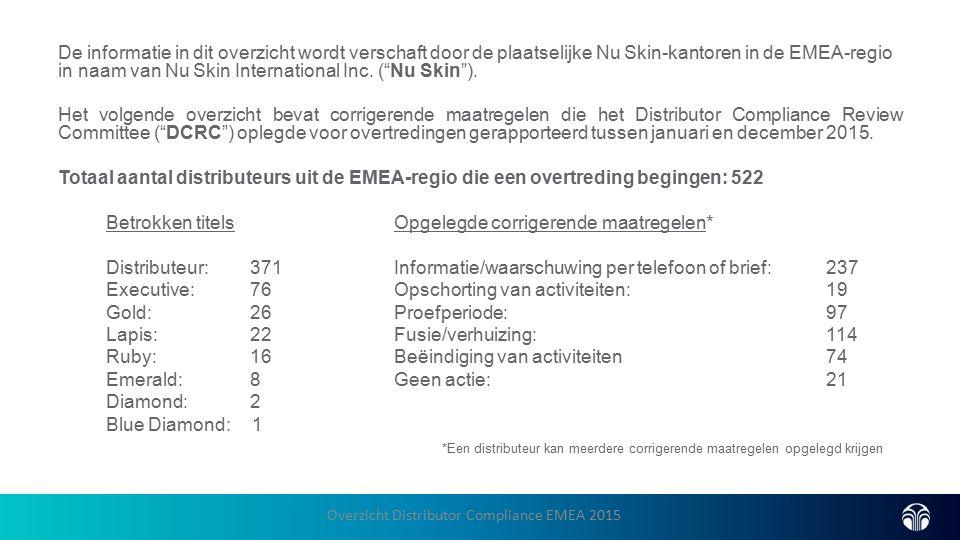 De informatie in dit overzicht wordt verschaft door de plaatselijke Nu Skin-kantoren in de EMEA-regio in naam van Nu Skin International Inc.