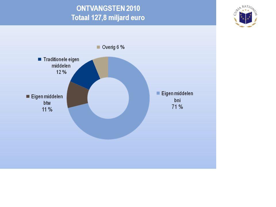 ONTVANGSTEN 2010 Totaal 127,8 miljard euro