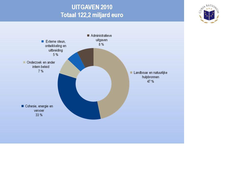 UITGAVEN 2010 Totaal 122,2 miljard euro
