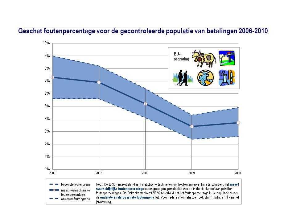 Geschat foutenpercentage voor de gecontroleerde populatie van betalingen 2006-2010