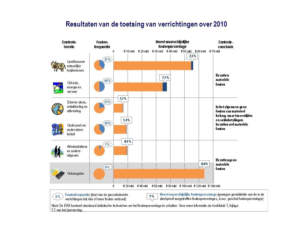 Resultaten van de toetsing van verrichtingen over 2010