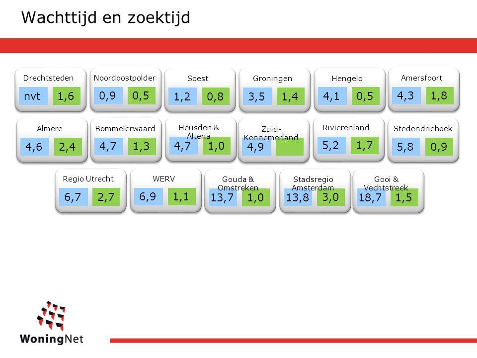 Drechtsteden nvt1,6 Noordoostpolder 0,90,5 Soest 1,20,8 Amersfoort 4,31,8 Groningen 3,51,4 Hengelo 4,10,5 Bommelerwaard 4,71,3 Almere 4,62,44,9 Zuid- Kennemerland Rivierenland 5,21,74,71,0 Heusden & Altena Stedendriehoek 5,80,9 Regio Utrecht 6,72,7 WERV 6,91,13,0 Stadsregio Amsterdam 13,8 1,0 Gouda & Omstreken 13,7 1,5 Gooi & Vechtstreek 18,7