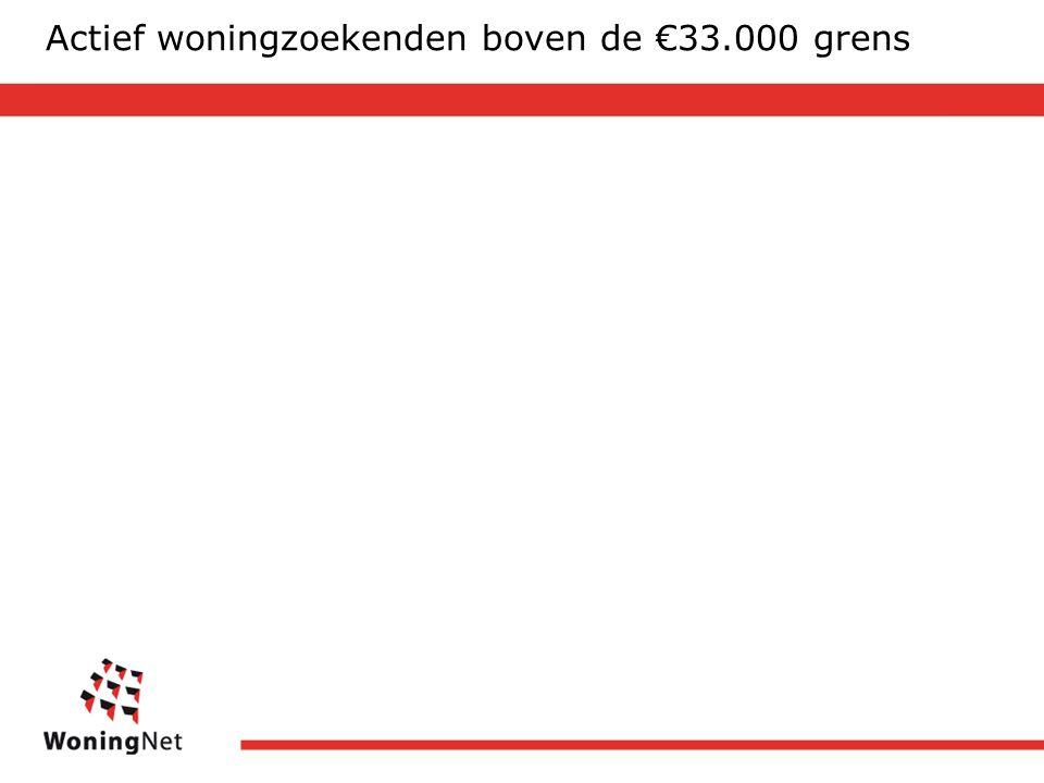 Actief woningzoekenden boven de €33.000 grens