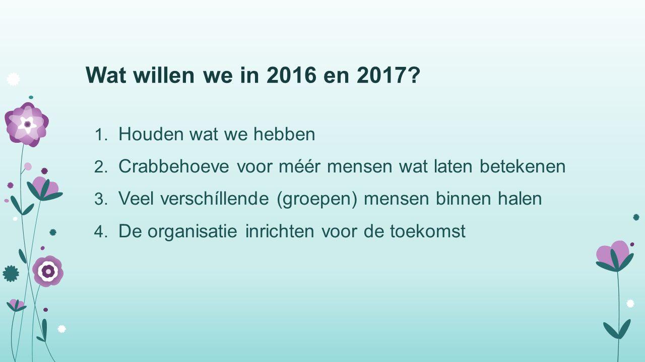 Wat willen we in 2016 en 2017. 1. Houden wat we hebben 2.