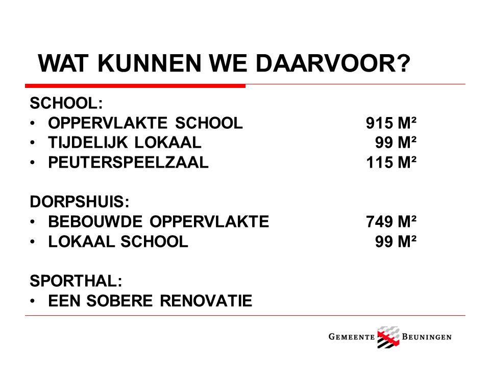 SCHOOL: OPPERVLAKTE SCHOOL915 M² TIJDELIJK LOKAAL 99 M² PEUTERSPEELZAAL115 M² DORPSHUIS: BEBOUWDE OPPERVLAKTE749 M² LOKAAL SCHOOL 99 M² SPORTHAL: EEN SOBERE RENOVATIE WAT KUNNEN WE DAARVOOR?