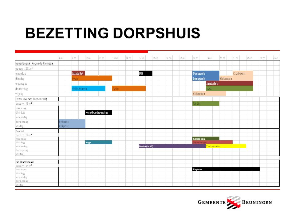 BEZETTING DORPSHUIS
