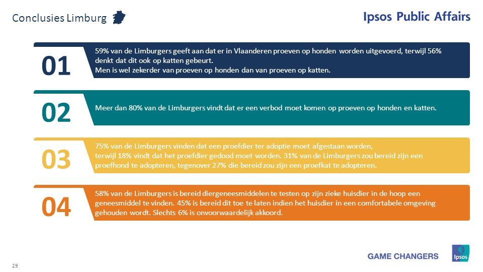 29 Conclusies Limburg 59% van de Limburgers geeft aan dat er in Vlaanderen proeven op honden worden uitgevoerd, terwijl 56% denkt dat dit ook op katte