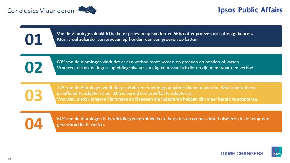 30 Conclusies Vlaanderen Van de Vlamingen denkt 61% dat er proeven op honden en 56% dat er proeven op katten gebeuren. Men is wel zekerder van proeven