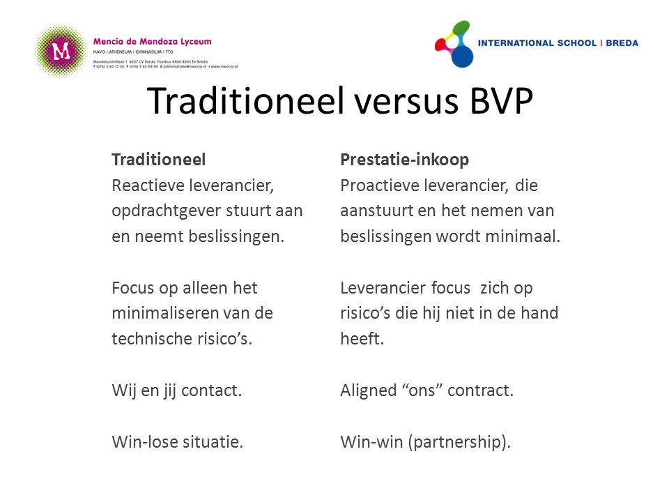 Traditioneel versus BVP TraditioneelPrestatie-inkoop Reactieve leverancier, opdrachtgever stuurt aan en neemt beslissingen.