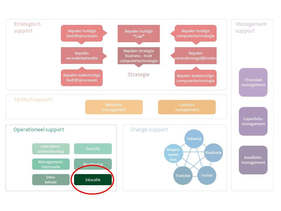 Gebruikers- ondersteuning Monitoring Data- beheer Management- informatie Change support Tactisch support Strategisch support Management support Behoef