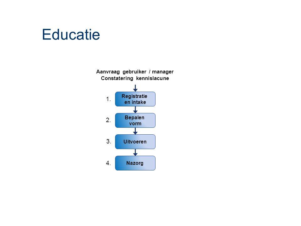 Educatie Uitvoeren Registratie en intake Bepalen vorm Aanvraag gebruiker / manager Constatering kennislacune Nazorg 1. 2. 3. 4.