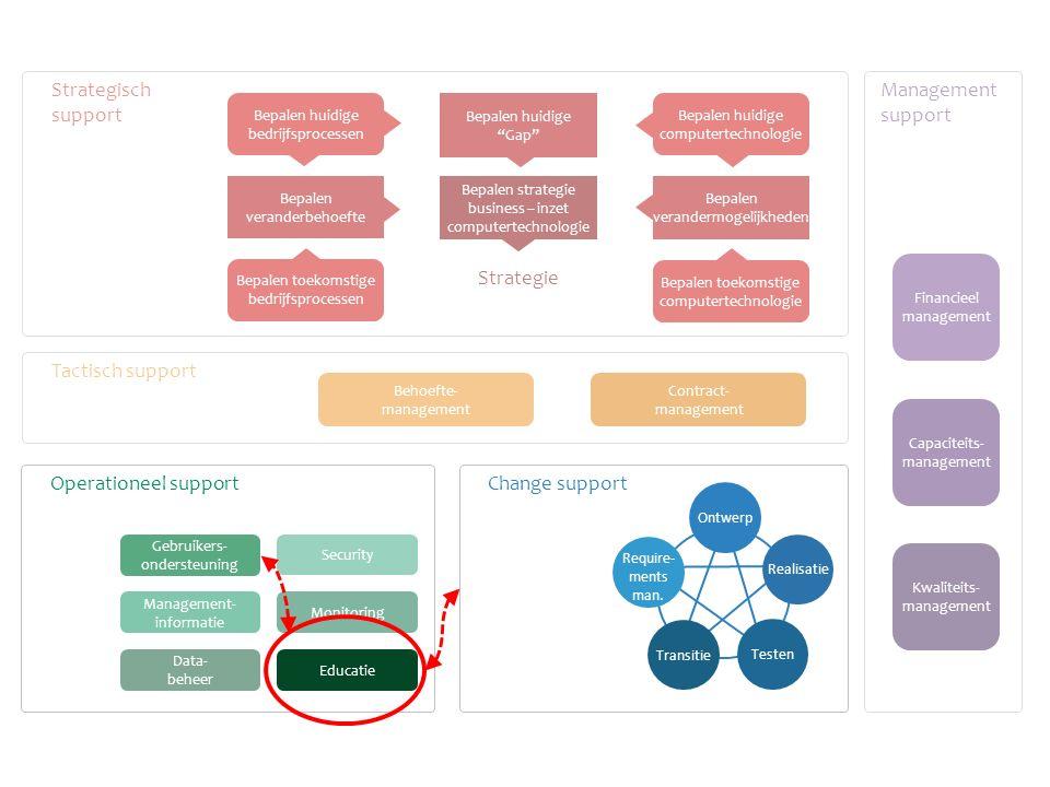 Monitoring Data- beheer Management- informatie Tactisch support Strategisch support Management support Behoefte- management Contract- management Finan
