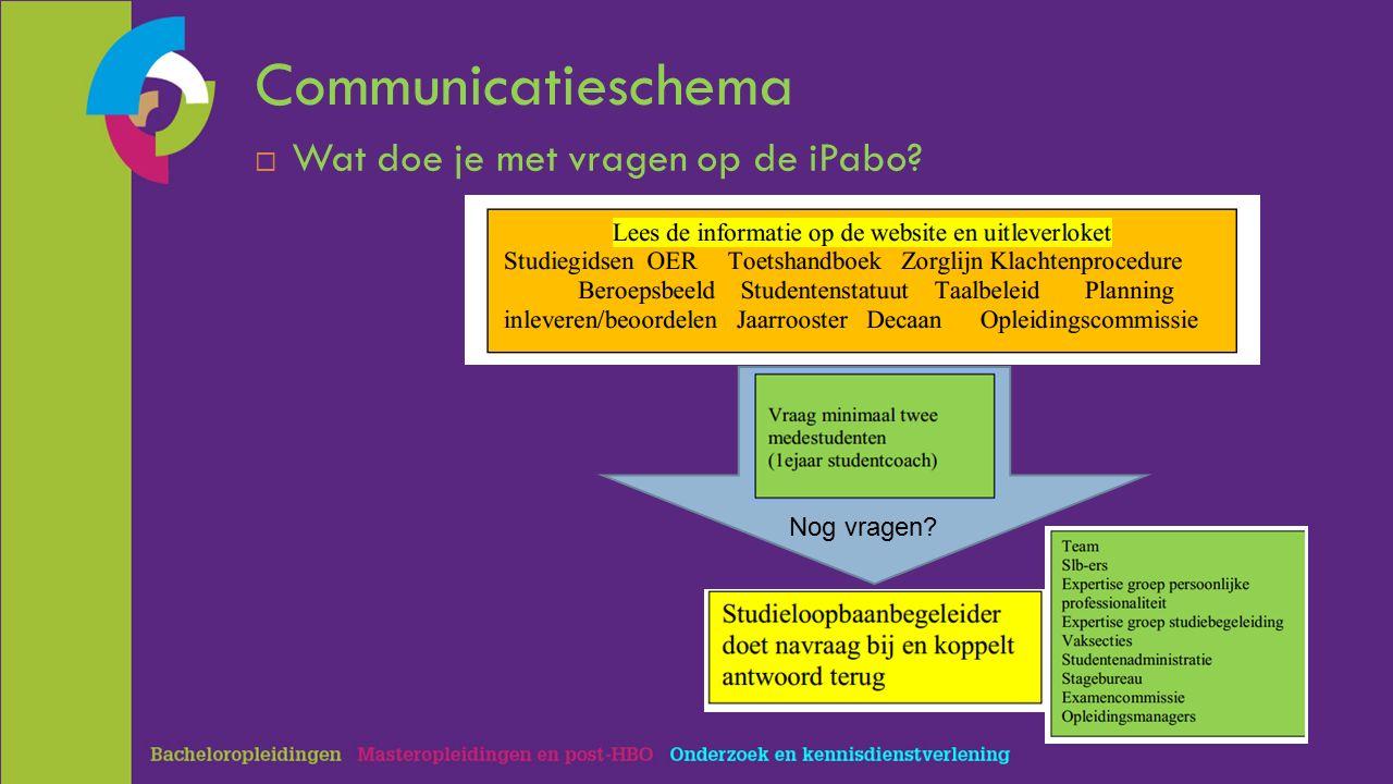 Communicatieschema  Wat doe je met vragen op de iPabo Nog vragen