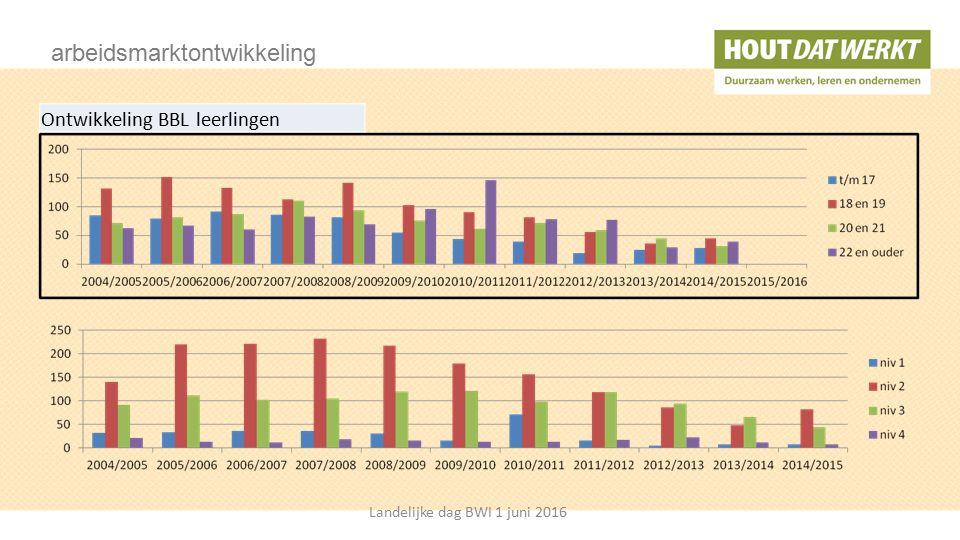 Profielvak Module 3: Hout- en meubelverbindingen Keuzevak 6: Gevelopeningen Landelijke dag BWI 1 juni 2016