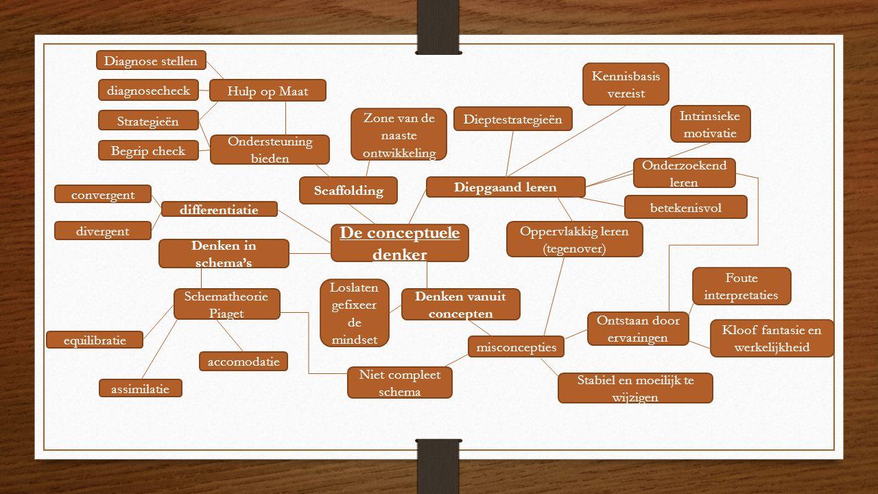 De conceptuele denker Diepgaand leren Kennisbasis vereist Intrinsieke motivatie betekenisvol Oppervlakkig leren (tegenover) Onderzoekend leren Denken vanuit concepten misconcepties Ontstaan door ervaringen Foute interpretaties Kloof fantasie en werkelijkheid Stabiel en moeilijk te wijzigen Niet compleet schema Loslaten gefixeer de mindset Denken in schema's Schematheorie Piaget assimilatie accomodatie equilibratie Scaffolding Zone van de naaste ontwikkeling Ondersteuning bieden Hulp op Maat Diagnose stellen diagnosecheck Strategieën Begrip check differentiatie convergent divergent Dieptestrategieën