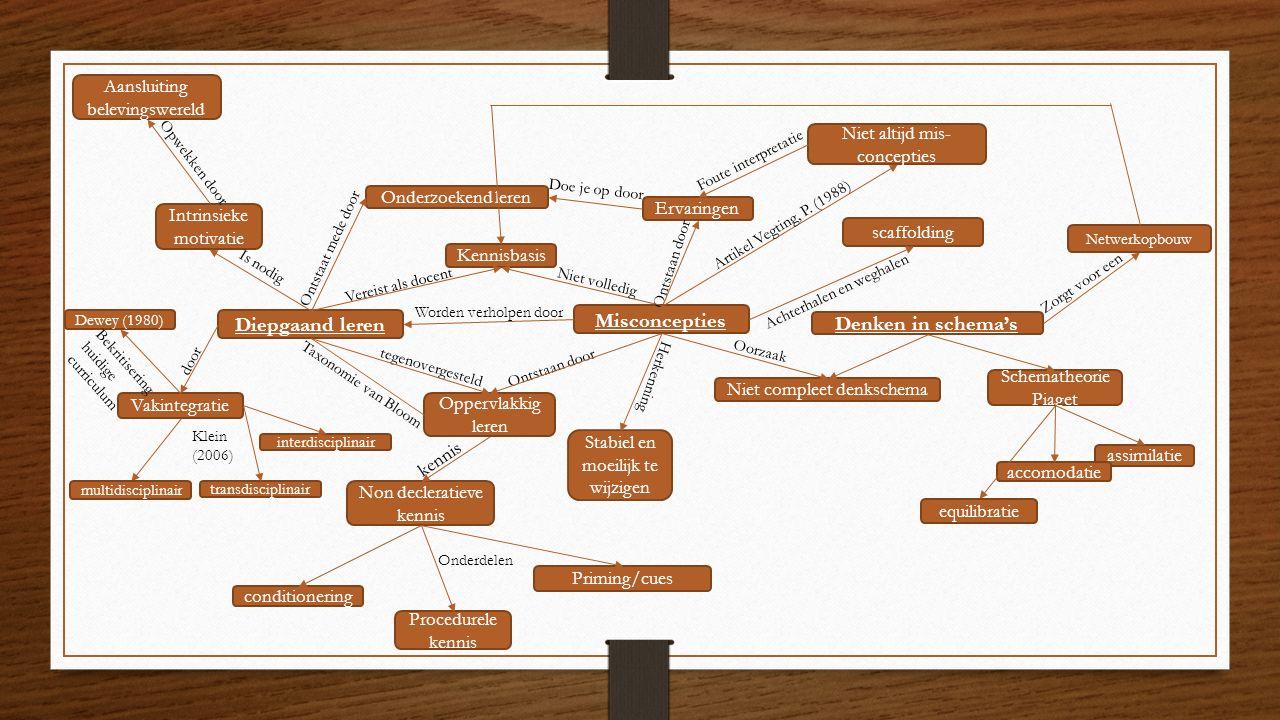 Diepgaand leren Misconcepties Denken in schema's Kennisbasis Intrinsieke motivatie Oppervlakkig leren tegenovergesteld Ontstaan door Vereist als docent Niet compleet denkschema Ervaringen Ontstaan door Worden verholpen door Onderzoekend leren Ontstaat mede door assimilatie accomodatie equilibratie Stabiel en moeilijk te wijzigen Schematheorie Piaget Taxonomie van Bloom Vakintegratie Non decleratieve kennis Priming/cues Procedurele kennis conditionering kennis scaffolding Achterhalen en weghalen Niet altijd mis- concepties Artikel Vegting, P.