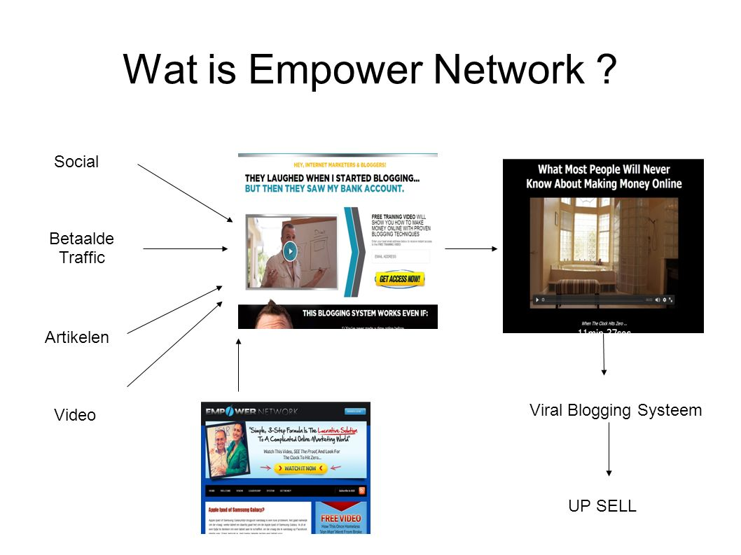 Wat is Empower Network ? Viral Blogging Systeem UP SELL Social Betaalde Traffic Artikelen Video