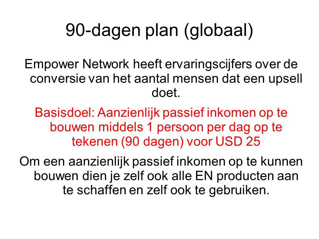 90-dagen plan (globaal) Empower Network heeft ervaringscijfers over de conversie van het aantal mensen dat een upsell doet.