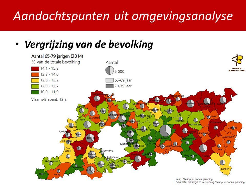 Aandachtspunten uit omgevingsanalyse Vergrijzing van de bevolking