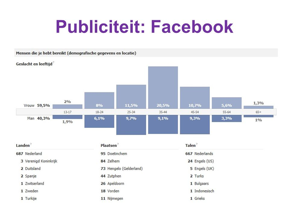 Publiciteit: Facebook