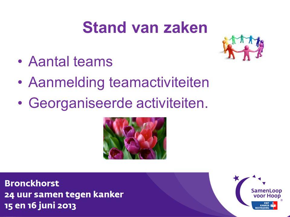 Stand van zaken Aantal teams Aanmelding teamactiviteiten Georganiseerde activiteiten.